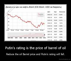 Putin's rating is the price of barrel of oil - Reduce the oil Barrel price and Putin's rating will fall.